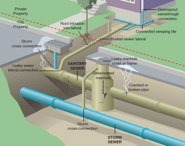 Storm water infographic
